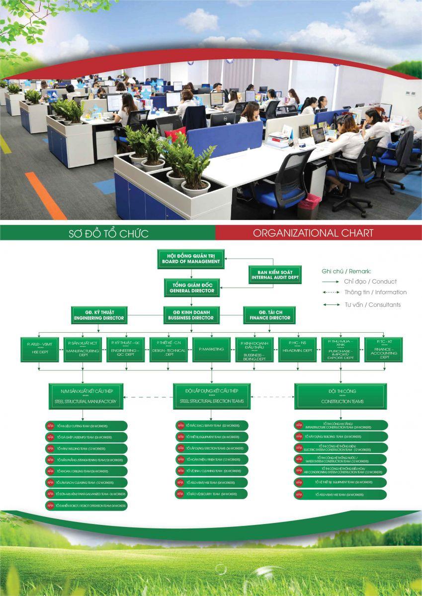 TECONVINA organization chart
